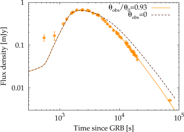 Light curve in the