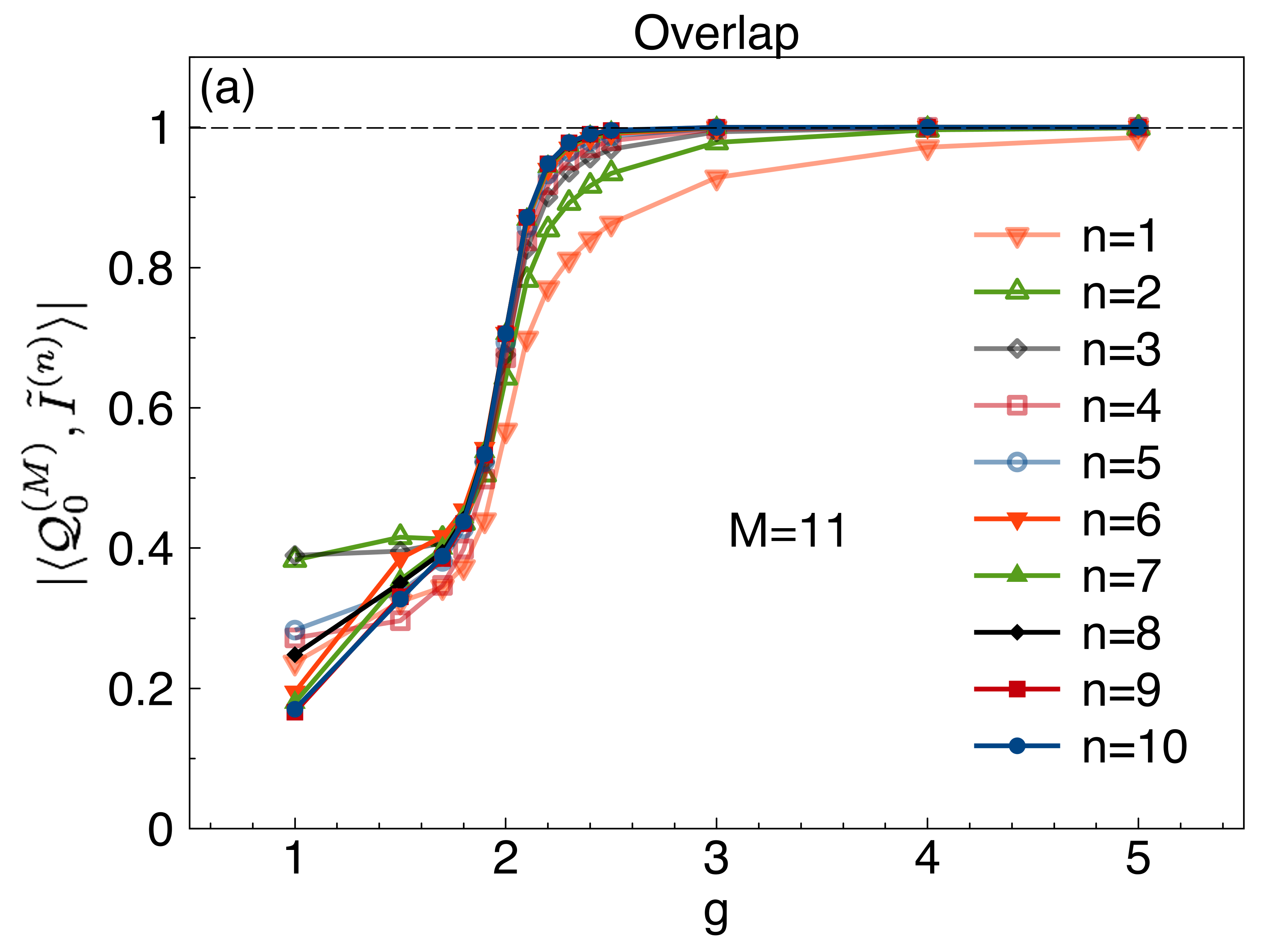 (color online) (a) The overlap between the full numerical optimization