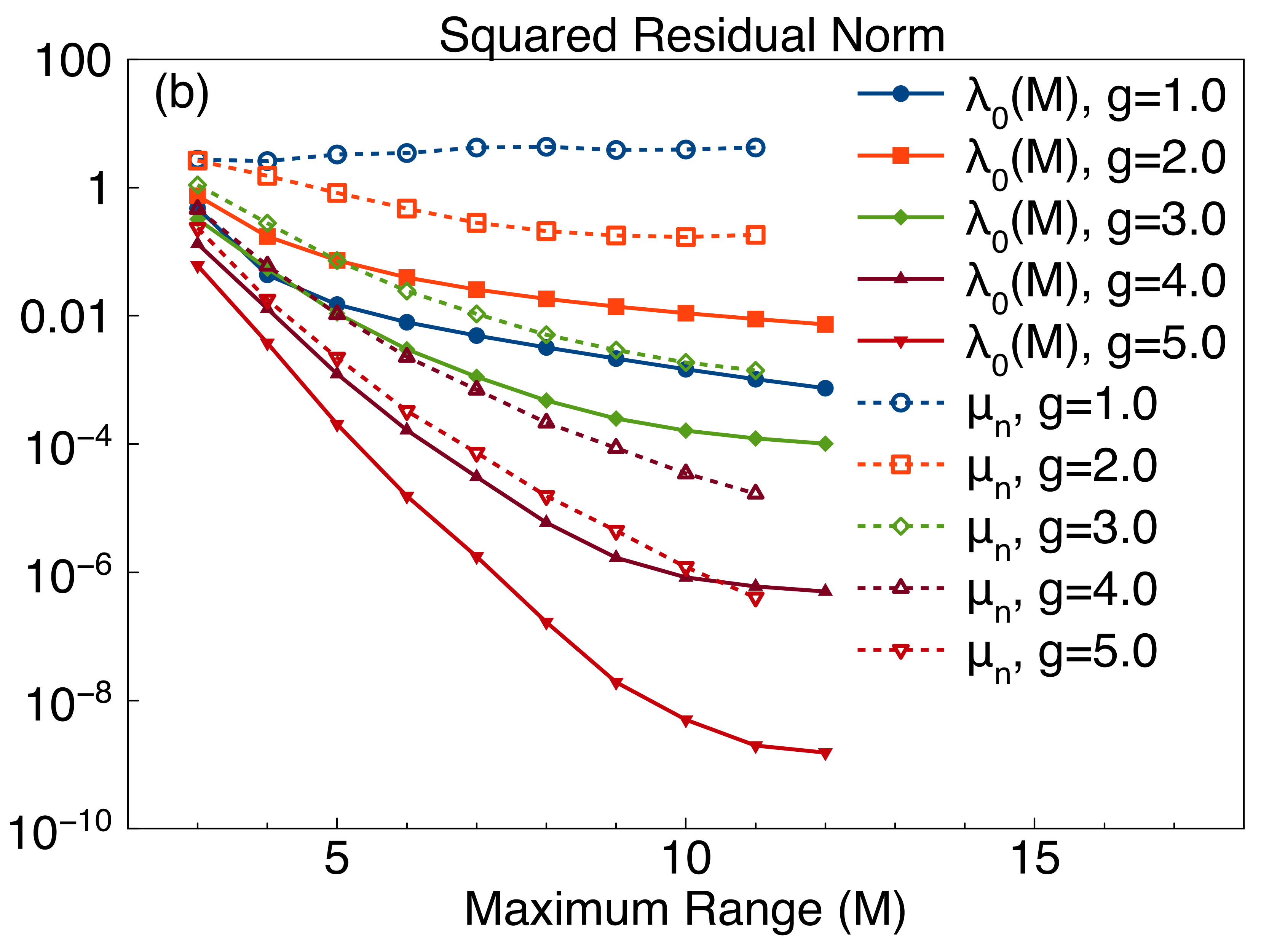 (color online) Behavior of the squared residual norm