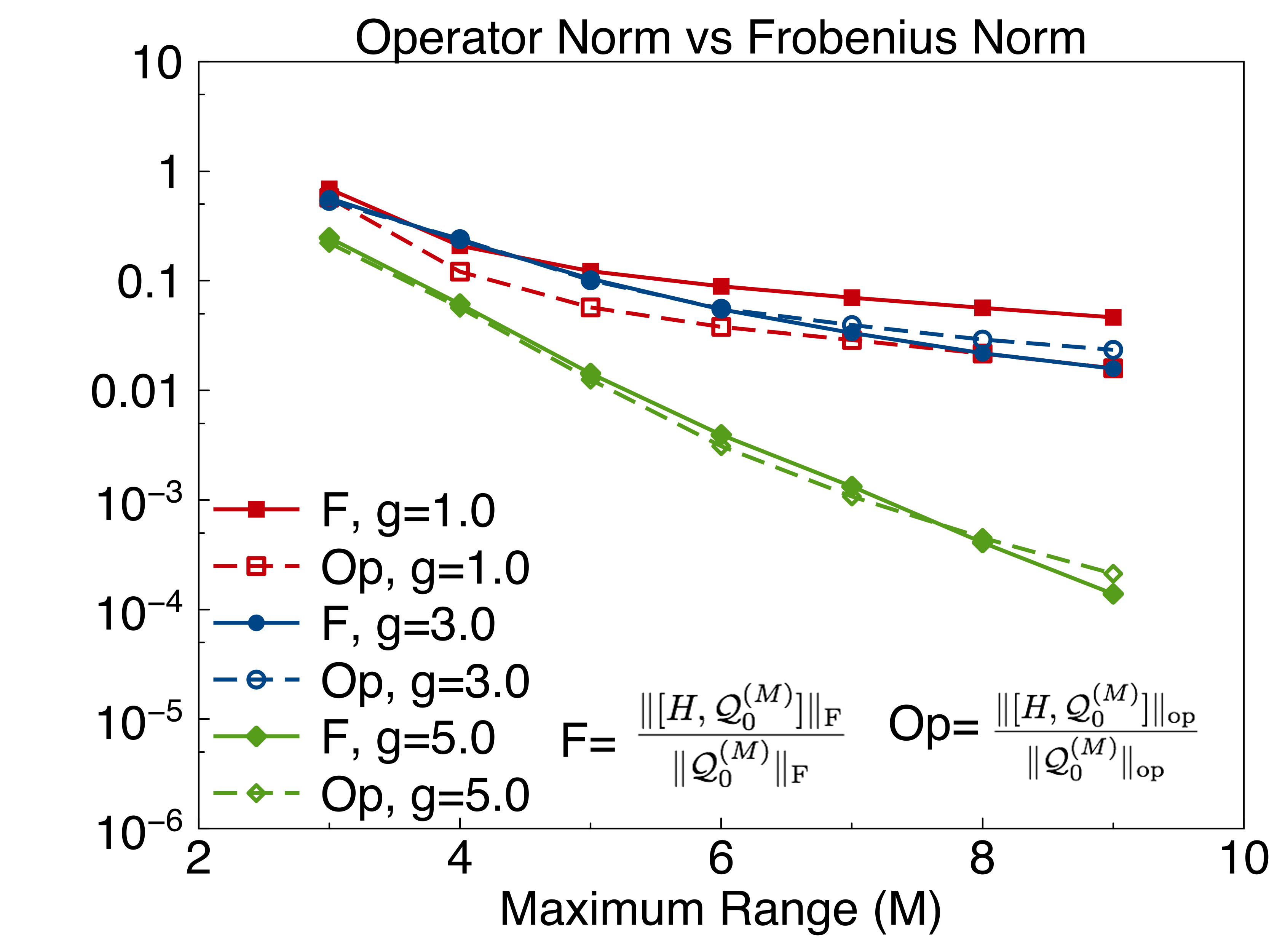 (color online) Comparison between the residual Frobenius norm and operator norm measures of the slowest operator
