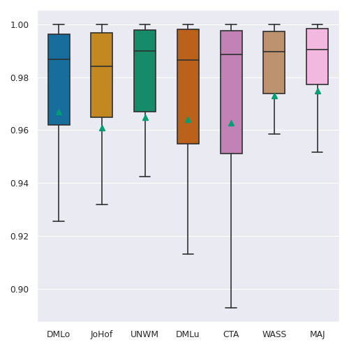 Boxplots of the sensitivity of the automated lung masks for each of the lesion classes (CON, CPP and GGO).
