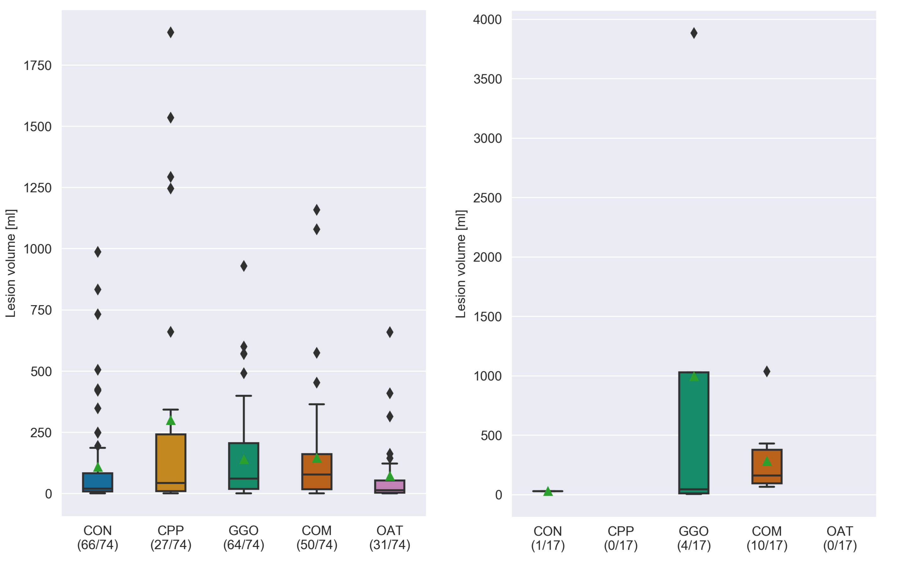 Boxplot of the lesion volumes per type for the validation set (left) and test set (right). Cases with a lesion size of 0ml are discarded. Under each lesion type, the number of cases with such a lesion with respect to the total number of cases is indicated. The mean volumes are shown with a green triangle.