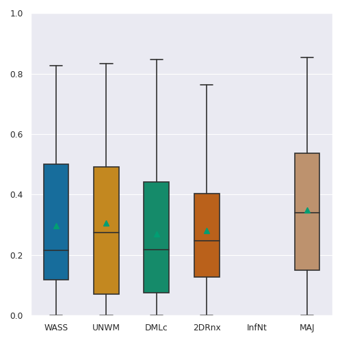 Boxplots for each of the reported metrics (colums, from left to right: DSC, HD95, ASD and AVD) and challenge tasks (rows, from top to bottom: LUNGS, BIN, CON, CPP, GGO, MEAN of classes and GGO+CPP). The mean of the metric for each method is additionally shown on each boxplot by a green triangle and outliers are not shown.