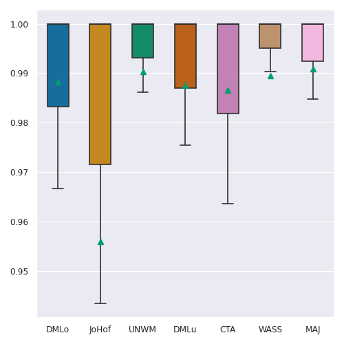 Boxplots of the sensitivity of the automated lung masks for each of the lesion classes (CON, CPP and GGO) on the test set.