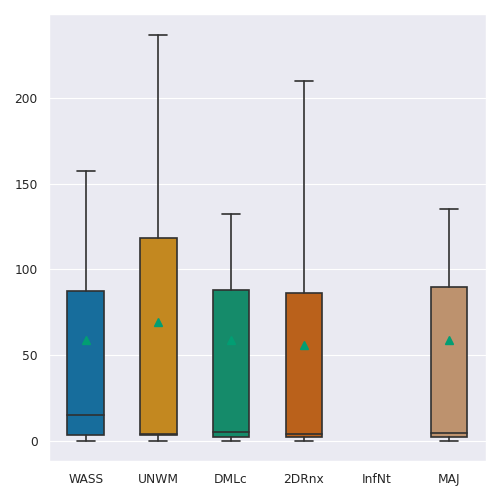 Boxplots for each of the reported metrics (colums, from left to right: DSC, HD95, ASD and AVD) and challenge tasks (rows, from top to bottom: LUNGS, BIN, CON, CPP, GGO, MEAN of classes and GGO+CPP) on the test set. The mean of the metric for each method is additionally shown on each boxplot by a green triangle and outliers are not shown.