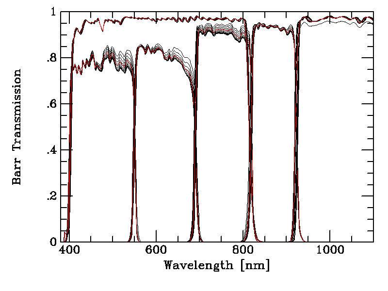 Filter transmission of the six