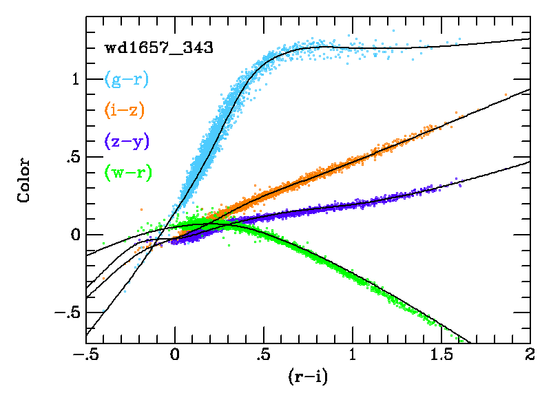 The stellar locus calculated from SED integration is plotted over the locus of the stars near WD1657-343. This field has the lowest Galactic extinction of the standards, and has the longest integration time. The stellar magnitudes were averaged from all the observations.