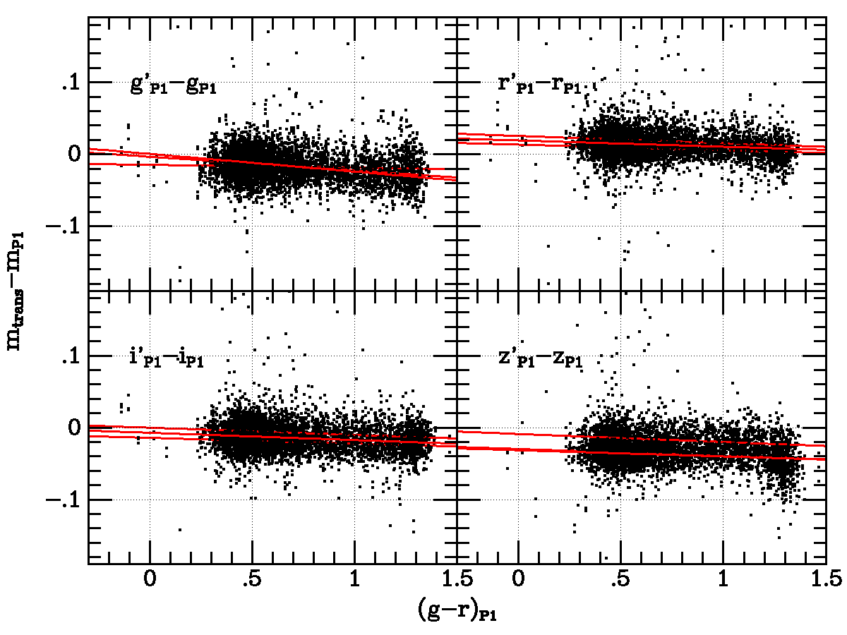 Comparison between stellar magnitudes in MD09 from three SDSS releases, transformed to the