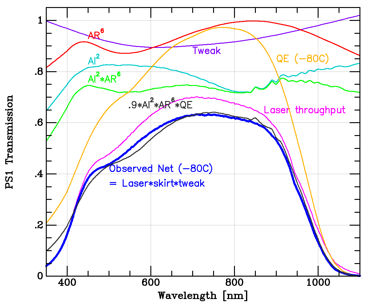 The various components of the relative throughput (detected electrons per incident photon) of the