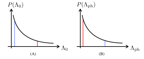 The black curves in these schematic plots are the normalized probability distributions
