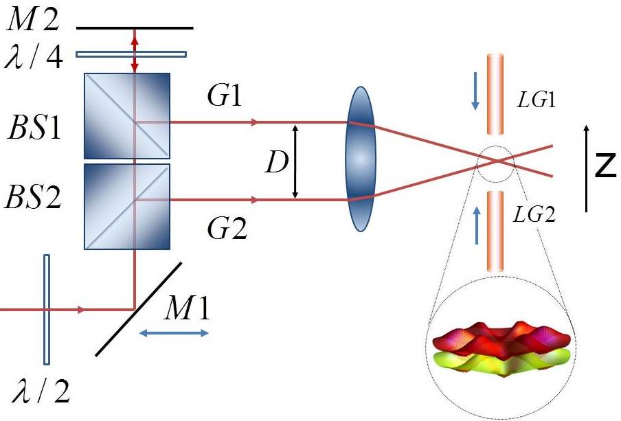 Two parallel Gaussian laser beams (G1,G2) are produced by a combination of two polarizing beamsplitter (BS1, BS2). The beam separation