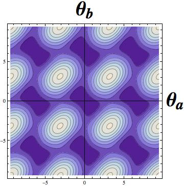 (Left) The effective potential landscape providing the two-rings-qubit. (Right) The double well for