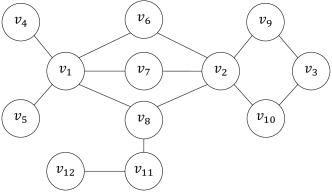 Sample network of 12 nodes. The top nodes are