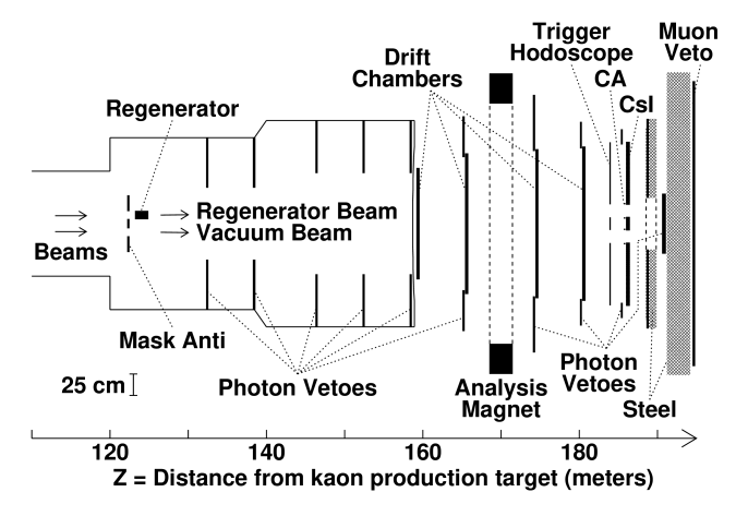 Schematic of the KTeV detector. Note that the vertical and horizontal scales are different.