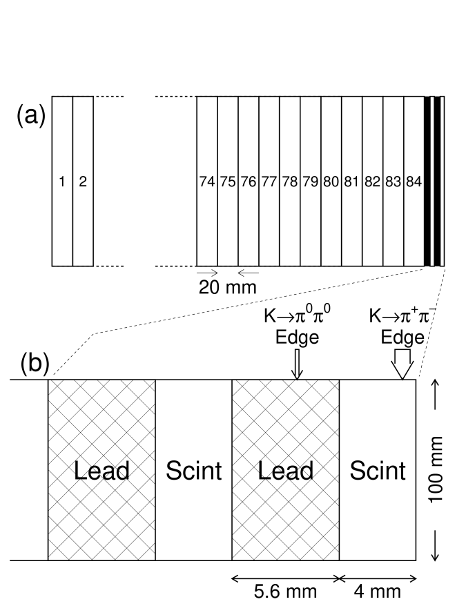 Diagram of the regenerator. (a) Layout of the 85 regenerator modules, including the lead-scintillator module. (b) Zoomed diagram of the lead-scintillator regenerator module. The PMTs above and below are not shown. The thickness of each lead (scintillator) piece is 5.6 (4.0) mm. The transverse dimension is 100mm, and is not drawn with the same scale as the