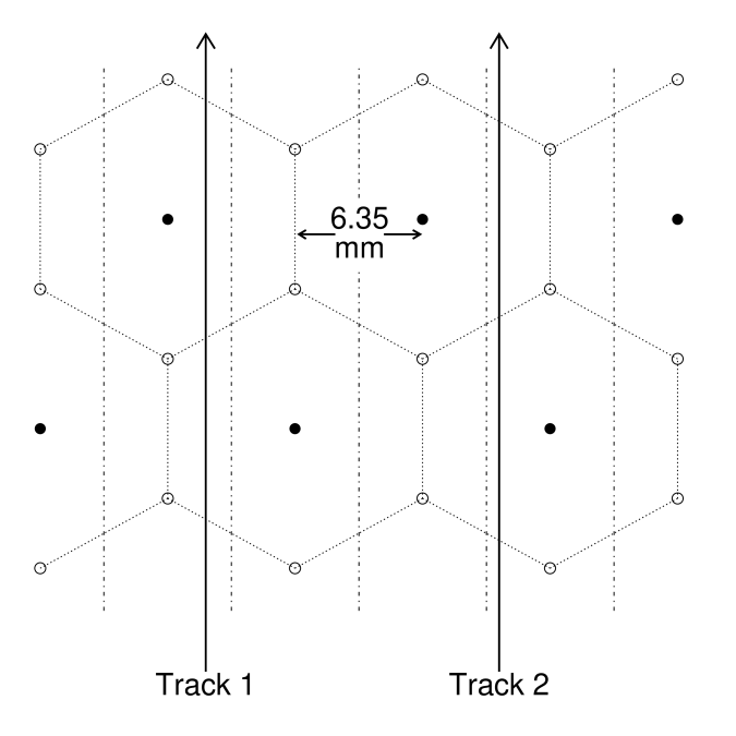 Diagram of drift chamber geometry showing six field wires (open circles) around each sense wire (solid dots). The solid lines illustrate the hexagonal cell geometry; they do not represent any physical detector element. The vertical dashed lines are separated by 6.35 mm and are used to define the track separation cut described in Sec.