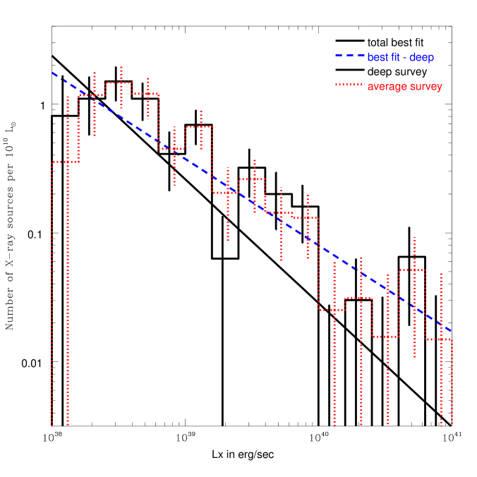 The luminosity functions for the X-ray source populations in the starburst/HII galaxies in the deep survey and in the average survey. (left) Histograms of the numbers of detected ULXs (solid) and contaminating sources (dotted) in the deep survey, and detected ULXs in the average survey (dashed). (right) The luminosity functions scaled by the survey blue light for the deep survey (solid) and for the average survey (dotted) are plotted in histograms, with the power-law fit to the total X-ray population in all galaxies (solid) and the power-law fit to the X-ray population in the starburst/HII galaxies (dashed) overplotted for comparison.