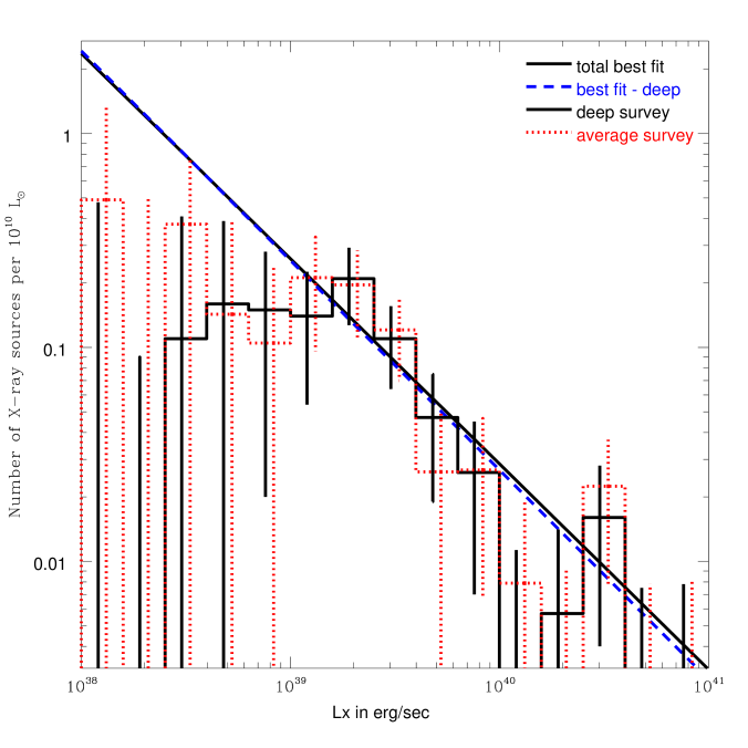 The luminosity functions for the X-ray source populations in the non-starburst late-type galaxies in the deep survey and in the average survey. (left) Histograms of the numbers of detected ULXs (solid) and contaminating sources (dotted) in the deep survey, and detected ULXs in the average survey (dashed). (right) The luminosity functions scaled by the survey blue light for the deep survey (solid) and for the average survey (dotted) are plotted in histograms, with the power-law fit to the total X-ray population in all galaxies (solid) and the power-law fit to the X-ray population in the non-starburst late-type galaxies (dashed) overplotted for comparison.