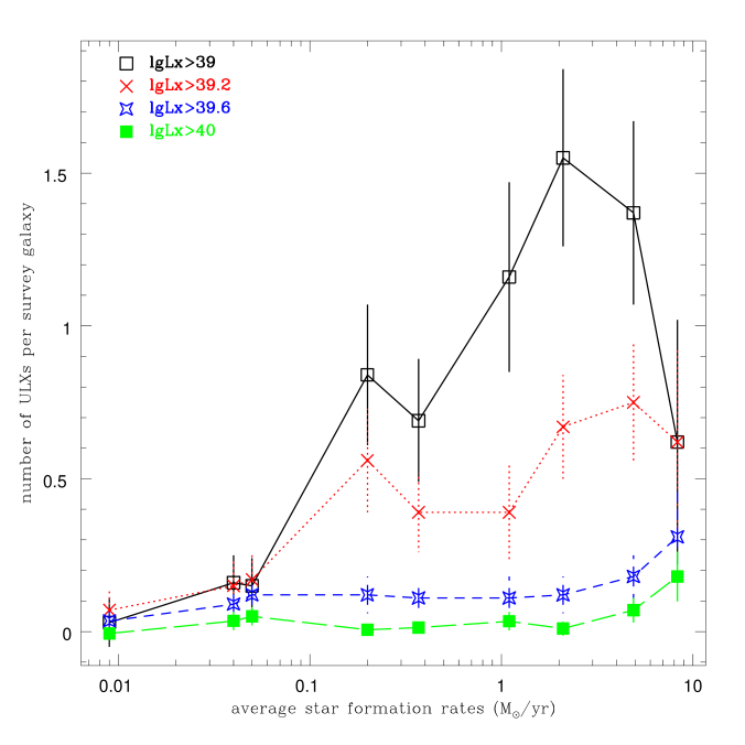 The net numbers of ULXs per survey galaxy as a function of the star formation rates of galaxies for ULXs above 1/1.6/4.0/10