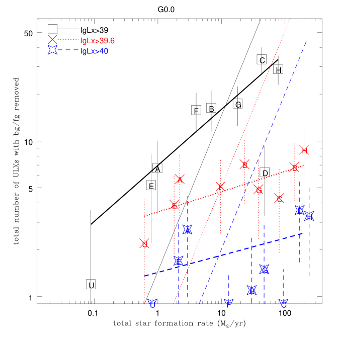 The numbers of ULXs in a group of galaxies as a function of total star formation rates. The fitted power-law functions are plotted in thick lines, with the