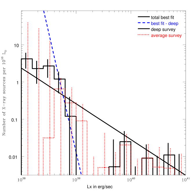 The luminosity functions for the X-ray source population in the early-type galaxies in the deep survey and in the average survey. (left) Histograms of the numbers of detected ULXs (solid) and contaminating sources (dotted) in the deep survey, and detected ULXs in the average survey (dashed). (right) The luminosity functions scaled by the survey blue light for the deep survey (solid) and for the average survey (dotted) are plotted in histograms, with the power-law fit to the total X-ray population in all galaxies (solid) and the power-law fit to the X-ray population in the early-type galaxies (dashed) overplotted for comparison.
