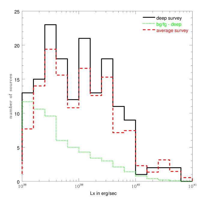 The luminosity functions for the X-ray source populations in the late-type galaxies in the deep survey and in the average survey. (left) Histograms of the numbers of detected ULXs (solid) and contaminating sources (dotted) in the deep survey, and detected ULXs in the average survey (dashed). (right) The luminosity functions scaled by the survey blue light for the deep survey (solid) and for the average survey (dotted) are plotted in histograms, with the power-law fit to the total X-ray source population in all galaxies (solid) and the power-law fit to the X-ray source population in the late-type galaxies (dashed) overplotted for comparison.