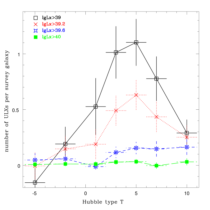 The net numbers of ULXs per survey galaxy as a function of the Hubble type T of galaxies for ULXs above 1/1.6/4.0/10