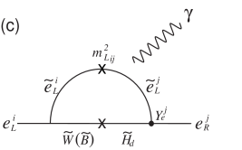 Chargino (a) and neutralino (b,c,d) loop diagrams to generate the LFV processes. The off-diagonal elements of