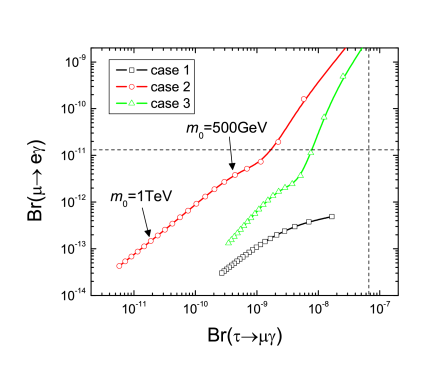 The branching ratios of the LFV decays are plotted. In the plot, slepton mass at cutoff scale is varied with 50 GeV steps. The detailed parameters we used are given in the text. Dashed lines are drawn for the current experimental bounds at 90%CL. The lines are plotted for the following cases: (Case 1)