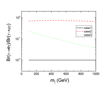 Plots for the ratio of branching ratios. The lines are plotted for the following cases: (Case 1)
