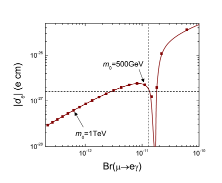 Plots for electron EDM and branching ratio of
