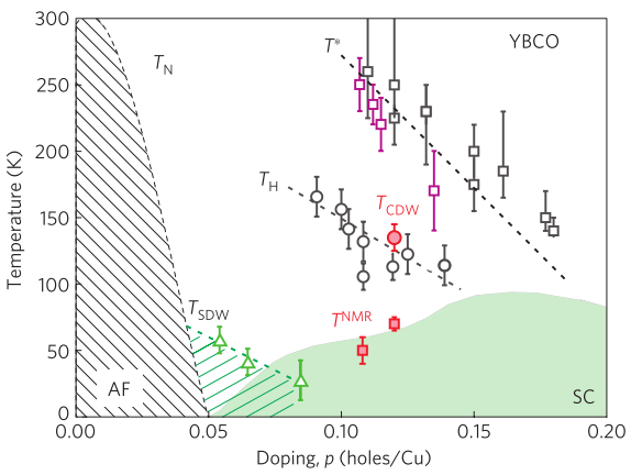 (Color online) Experimental phase diagram of YBa