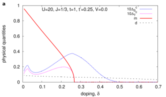 (Color online) Phase diagrams as a function of doping