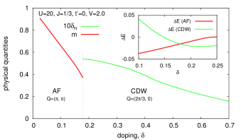 (Color online) Phase diagram with the inclusion of the AF and CDW orders. AF modulation vector is