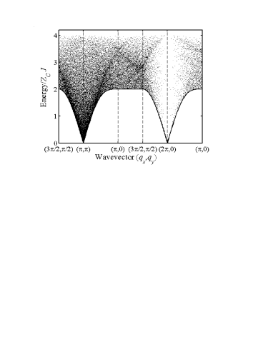 Two-magnon scattering intensity [Eq.(