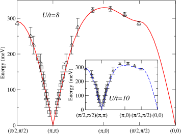 (Color online) Dispersion relation of the low-energy transverse excitations. We show the experimental result for La
