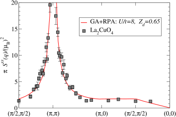 (Color online) Intensity in the spin-wave excitations as a function of momentum for one transverse spin-channel. We show the experimental result for La
