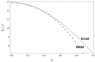 The figure shows the area of the event horizon