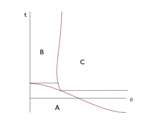 Slicing of spacetime volumes in global coordinates for tunnelling involving dS vacua. Region A described the era before nucleation of a bubble, while regions B and C can be either the interior or exterior of a bubble depending on the configuration. Regions B and C are each split into two parts by a dotted black line to make the integrals simpler to handle.