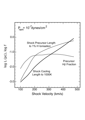 The computed cooling length of the shock to
