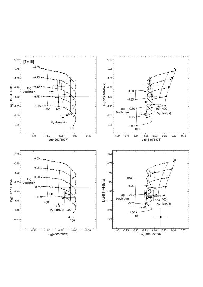 The depletion of iron using the strong [Fe iii] lines. The data are consistent with a mean depletion factor