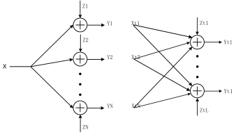 The Gaussian two-hop relay network.