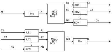 The proposed partial decode–forward scheme for