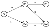 An example network.