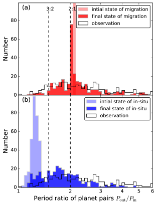 Histogram of the outer-to-inner planet period ratio. The upper and lower panel show the results from the migration (red) and the