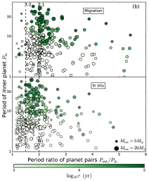 Scatter plot of the inner planet period and the outer-to-inner planet period ratio. Each dot represents the final state of one particular planetary system. The color of the dot corresponds to