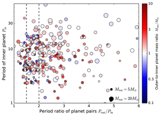Scatter plot of the inner planet period and the outer-to-inner period ratio from simulations (upper panel) and from our Kepler sample (lower panel). The size of the dot indicates the total mass of planets in an individual system, and the color (blue to red) corresponds to their outer-to-inner mass ratio (small to large). The masses of planets are calculated from their radii by