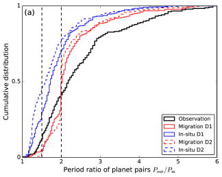 Cumulative distribution of planet period ratio (left) and inner planet period (right). The black solid line represents the observations, whereas the red and blue lines show the results from the migration and the