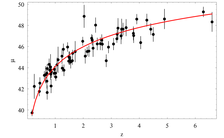 The calibrated Hubble diagram with overplotted the distance modulus predicted by the fiducial