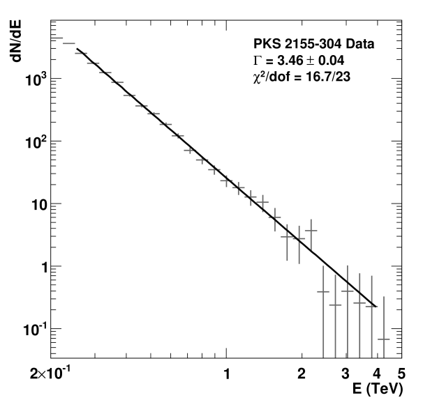 Spectrum of PKS2155-304 flare of MJD 53944, taking into account the cut on the off-axis angle mentioned in the text. Points are fitted with a power law